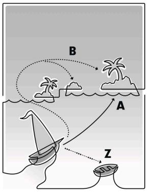 A를 목표로. B를 pivot으로 Z를 최후의 보루로.